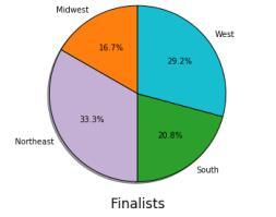 suvivor_region_finalists